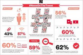 #NewsOnTheTweet infographic: 59% of Twitter users follow a newsbrand