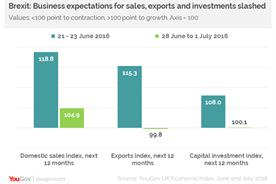 Business confidence in UK economy plummets in post-Brexit poll