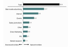Bellwether: Event marketing budgets leap 6.3%