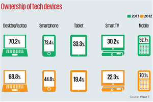 Ownership of smartphones soaring, global study shows