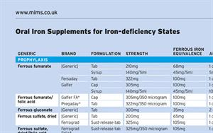Oral Iron Supplements for Iron-Deficiency States