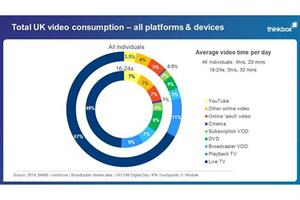 Young people watch more TV over online services, says Thinkbox research