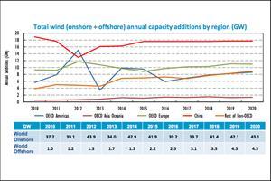 IEA predicts global wind installation slowdown
