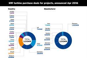 Market Data: Turbine deals - April 2016