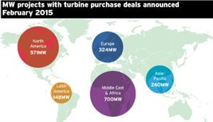 Market data: Turbine deals, February 2015