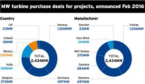 Market Data: Turbine deals - March 2016