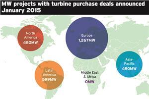 Market data: Turbine deals, January 2015
