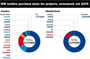 Market Data: Turbine deals - July 2015