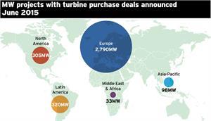 Market Data: Turbine deals - June 2015