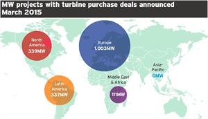 Market Data: Turbine deals - March 2015