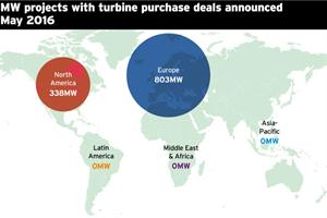 Market Data: Turbine deals - May 2016