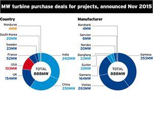 Market Data: Turbine deals - November 2015