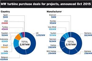 Market Data: Turbine deals - October 2015