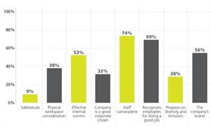 Just how satisfied are comms employees?