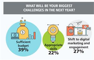 CMOs foresee budget, engagement challenges