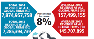Global agency figures depict a thriving industry