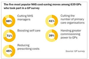 NHS must axe managers to bring down costs, say GPs