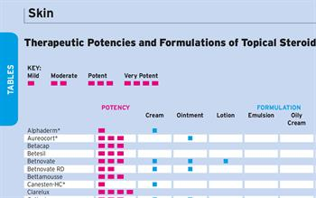 Topical Steroids, Comparison of Potencies and Formulations