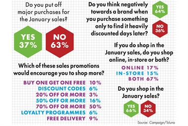 Always-on shoppers suffer from January sales fatigue