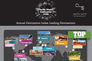 Pacific World Annual Destination Index