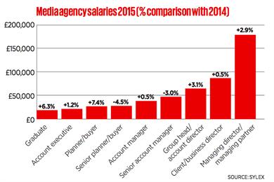 Grads better off as salaries increase at media agencies