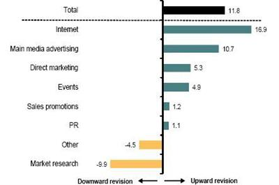 IPA Bellwether reports rising marketing budgets despite gloomy outlook