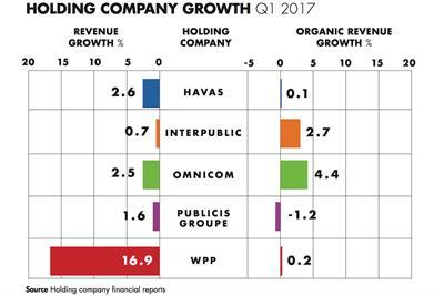 Omnicom leads organic revenue growth in Q1