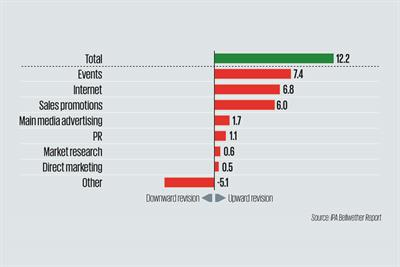 Marketing budgets up again despite declining confidence