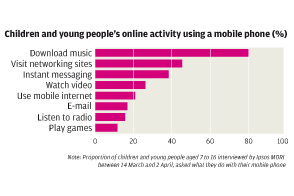 Most children have games consoles and mobile phones