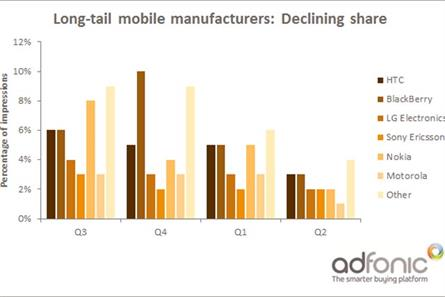 What the death of the mobile long-tail means for agencies