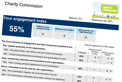 The Charity Commission's staff survey results