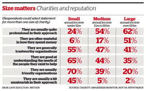 From small to large: what people think of charities