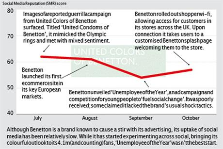 Brand Barometer: Social media performance of United Colours of Benetton