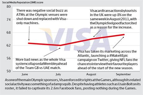 Brand Barometer: Social media performance of Visa