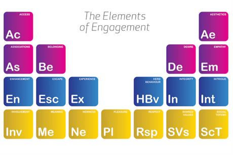 Table of Elements: the definitive list of 'personal motivators'