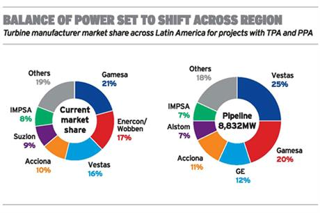 Latin America surges from potential to power