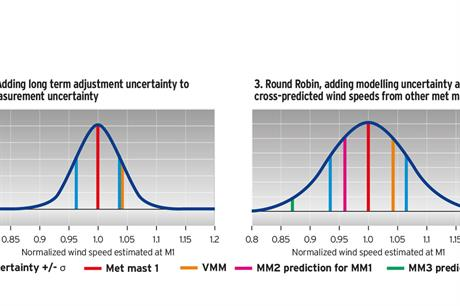 Ways to validade virtual met mast data against wind measurements, showing accuracy of Round Robin model