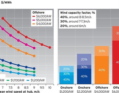 Global costs analysis -- the year offshore wind costs fell