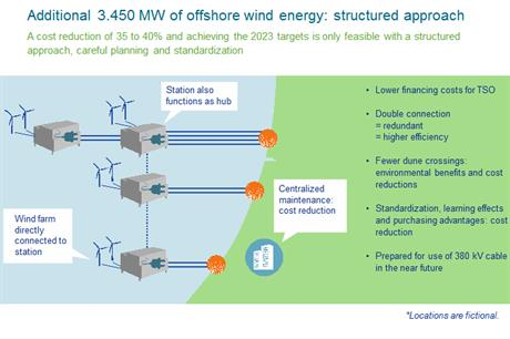 Tennet's structured offshore grid should reduce costs and environmental impact