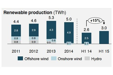 Dong renewable production figures totalled 3TWh in H1 2015