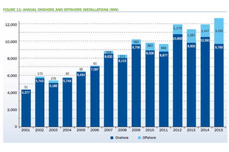 EWEA's report shows the increasing yearly totals of new wind capacity for onshore and offshore