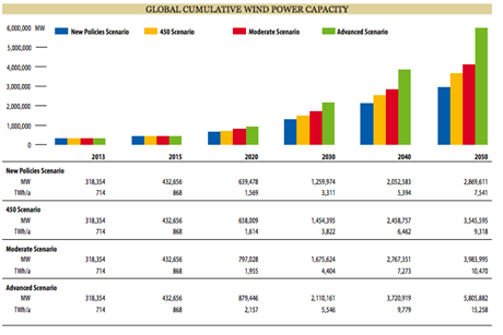 GWEC predicts a potential 5.8TW of wind power by 2050