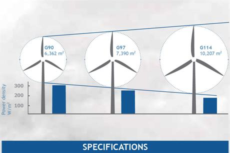 The G114-2MW turbine is designed for low-wind sites