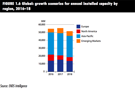From the report: Global growth scenarios for annual installed capacity by region 2016-18