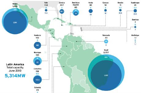 Latin America's current wind capacity