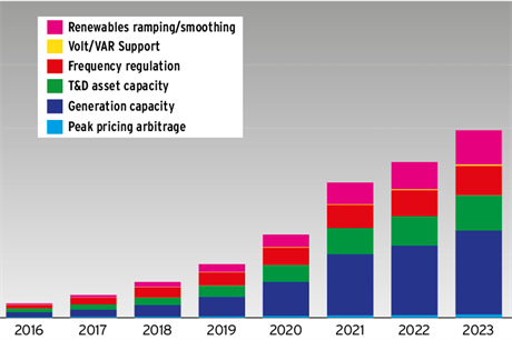Energy storage set to grow rapidly in next ten years