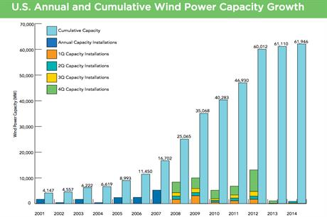 The US installed 835MW in the first six months of 2014