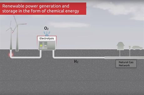 Hydrogenics is trialling some renewable energy storage solutions in Denmark and Italy