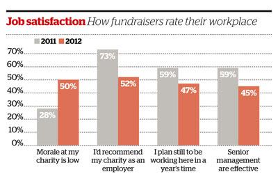 Survey finds morale is low