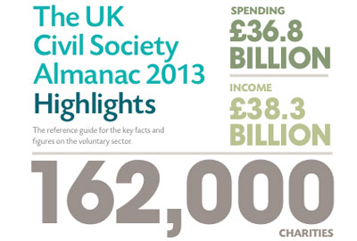 UK Civil Society Almanac 2013